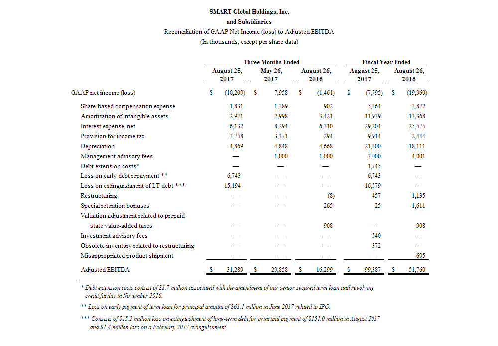 Reconciliation of GAAP Net Income (Loss) to Adjusted EBITDA
